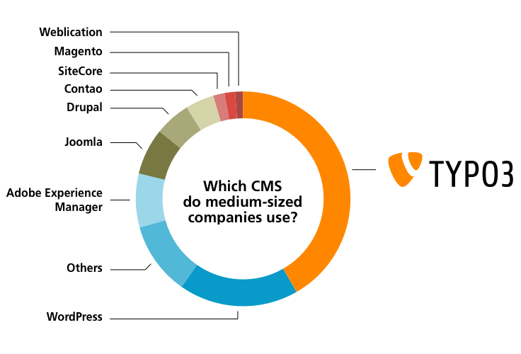 Caption: Graphical representation of the distribution of CMS